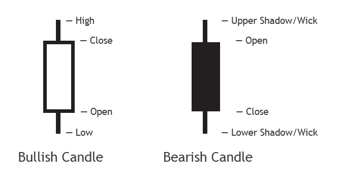 Candlestick Bullish Bearish