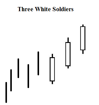 candele-giapponesi-Three-White-Soldiers-TWS