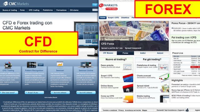 Forex cfds