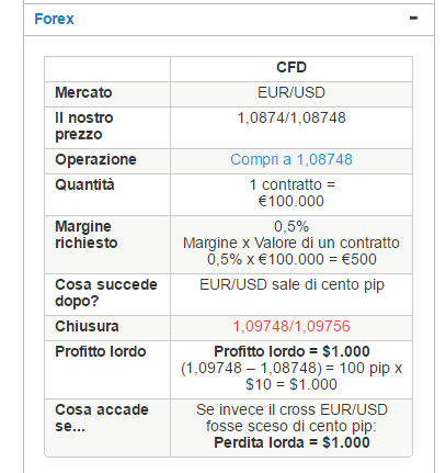 CFD-ig-markets-esempio-trading-forex