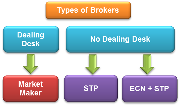 Broker ECN VS Market Maker differenze