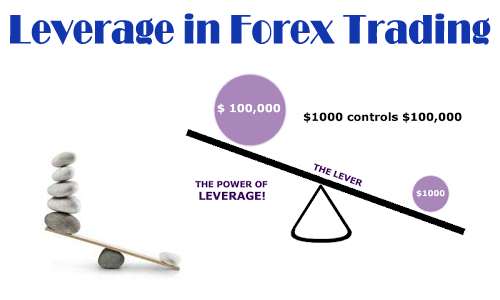 Leverage trading Forex