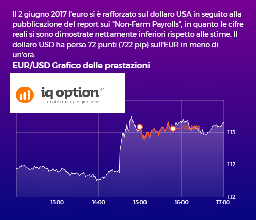 Forex trading iq option
