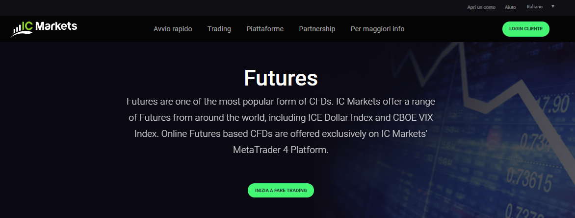 IC Markets futures