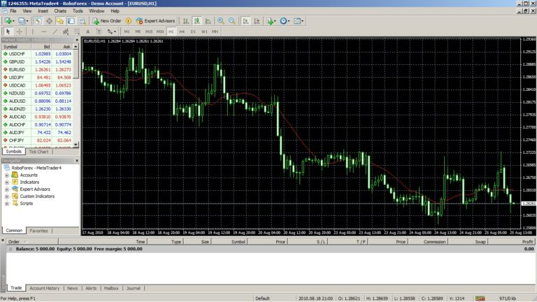 metatrader-4-grafici